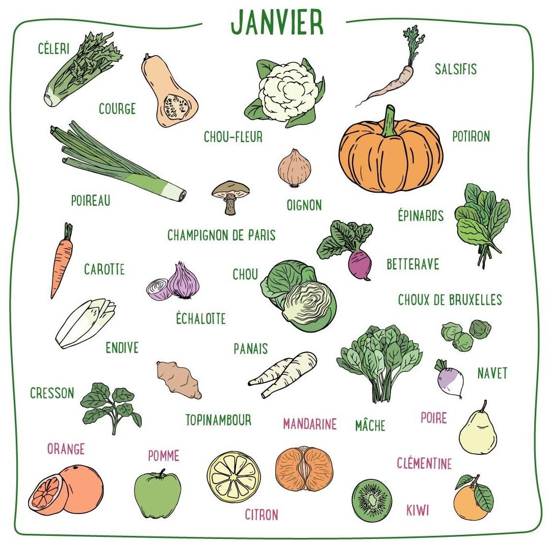légumes janvier
